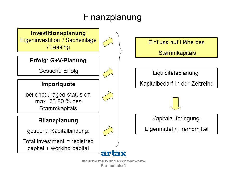 Finanzplanung Investitionsplanung