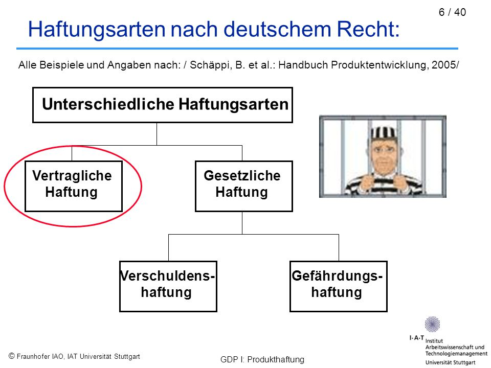 Haftungsarten nach deutschem Recht: