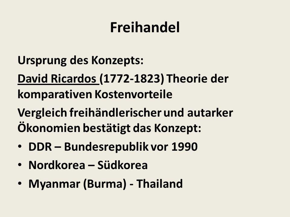 Freihandel Ursprung des Konzepts: