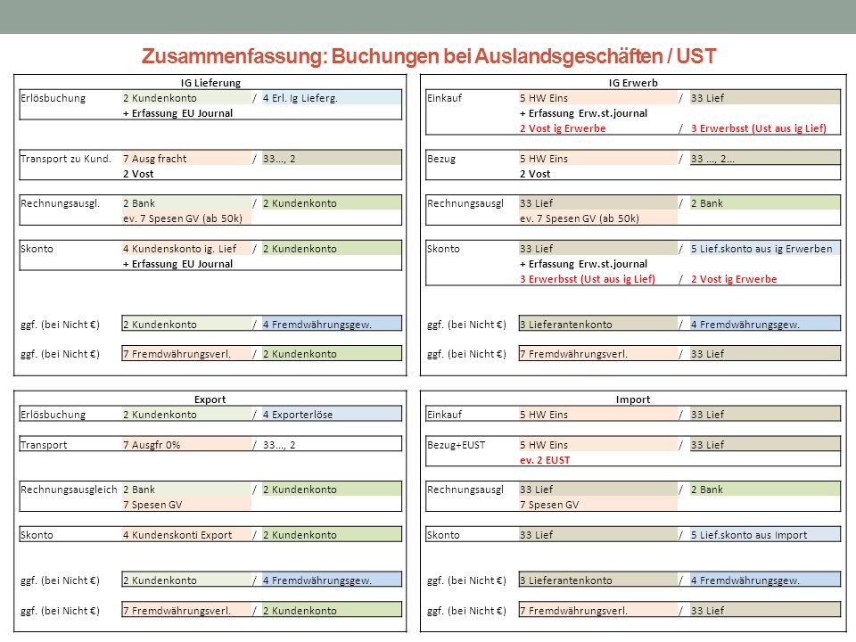 Zusammenfassung: Buchungen bei Auslandsgeschäften / UST