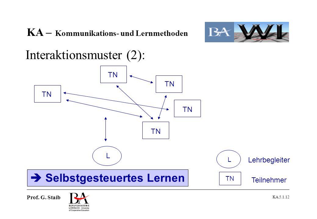 Interaktionsmuster (2):
