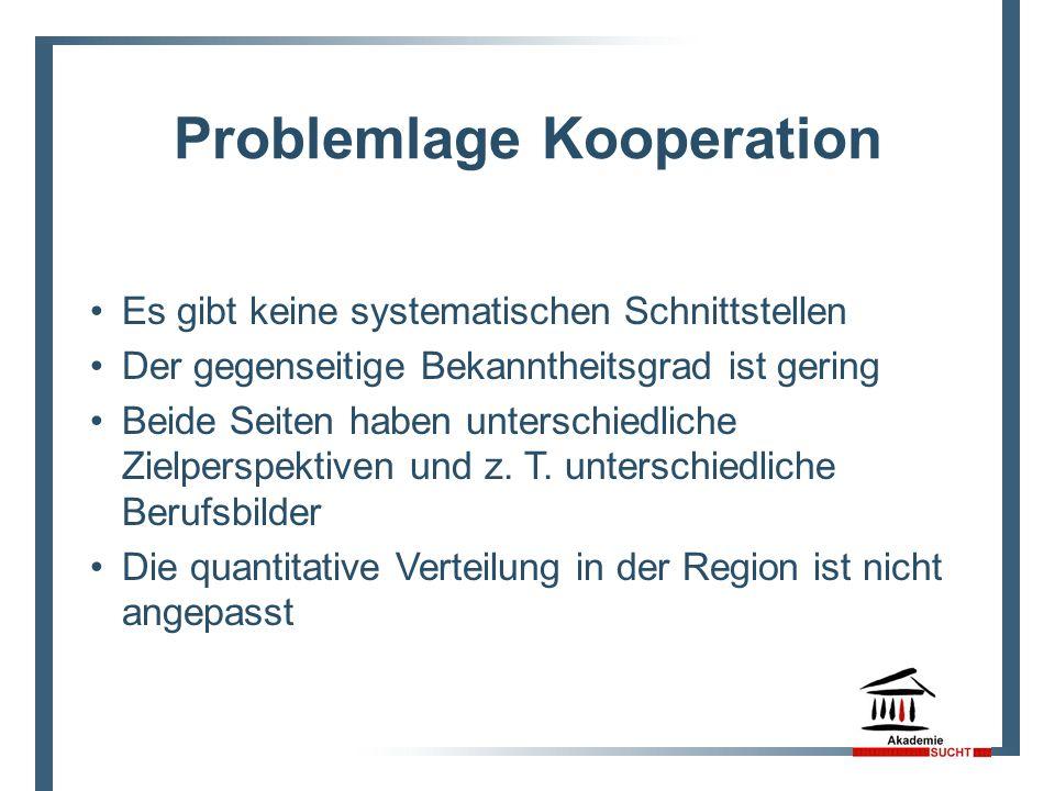 Problemlage Kooperation