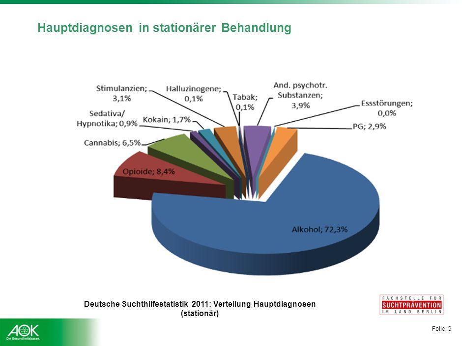 Zahlen und Fakten Alkoholabhängigkeit im höheren Alter: 2-3% der Männer, 0,5-1% der Frauen Quelle: Weyerer 2011.
