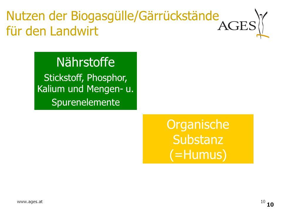 Nutzen der Biogasgülle/Gärrückstände für den Landwirt