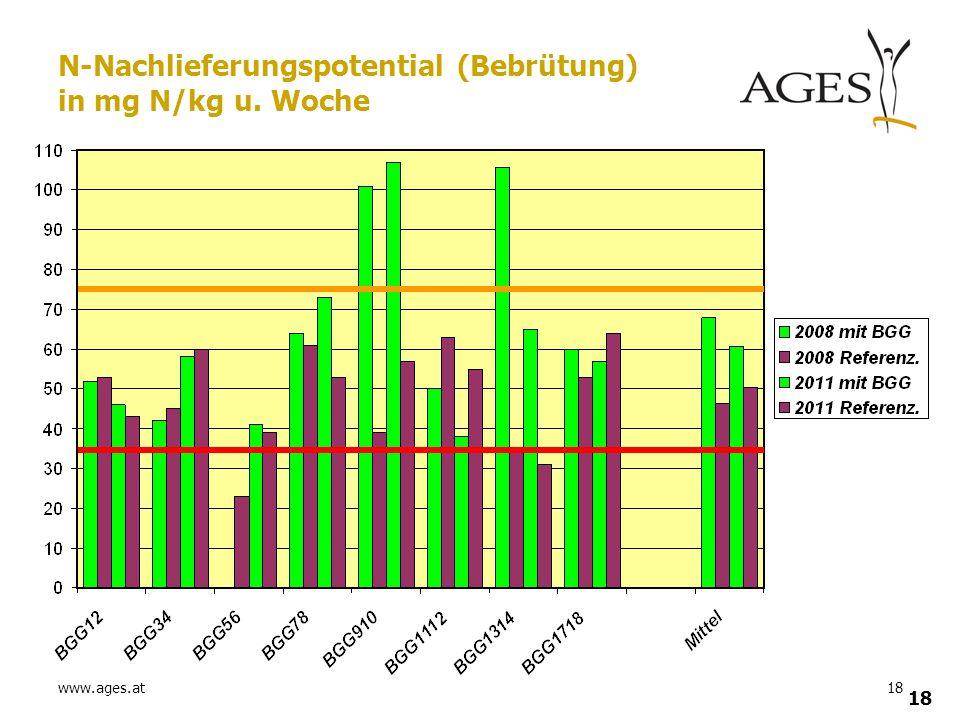 N-Nachlieferungspotential (Bebrütung) in mg N/kg u. Woche
