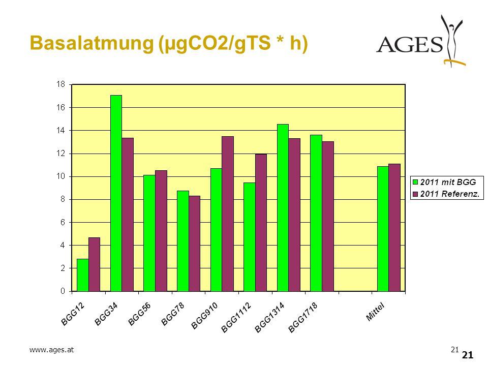 Basalatmung (µgCO2/gTS * h)
