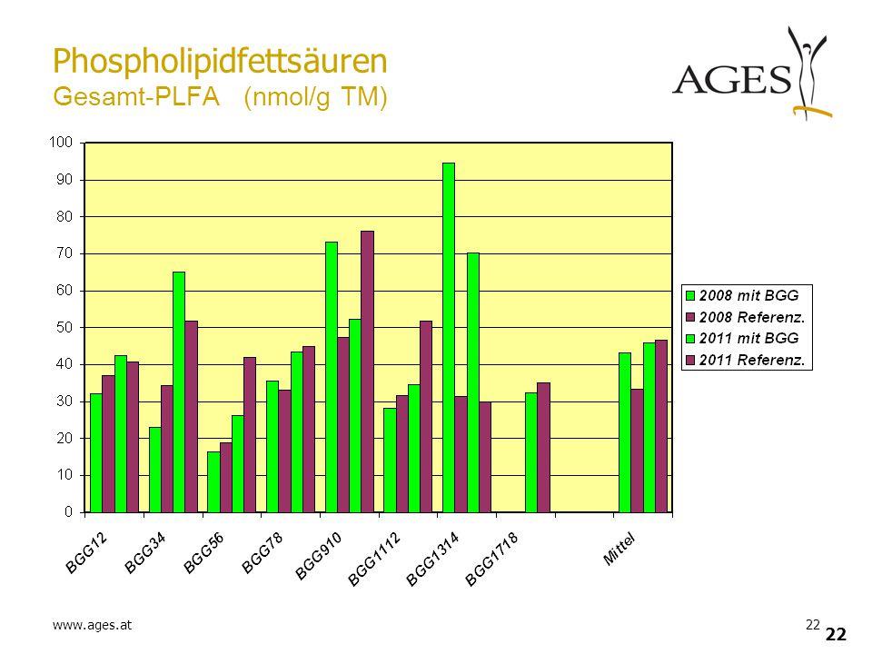 Phospholipidfettsäuren Gesamt-PLFA (nmol/g TM)