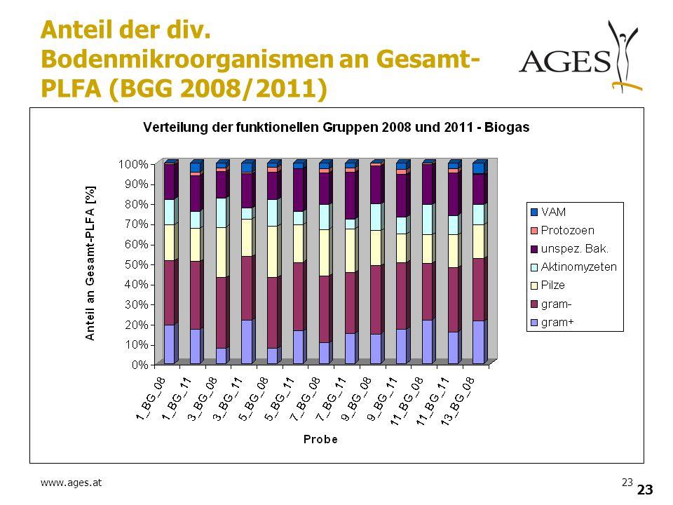 Anteil der div. Bodenmikroorganismen an Gesamt-PLFA (BGG 2008/2011)