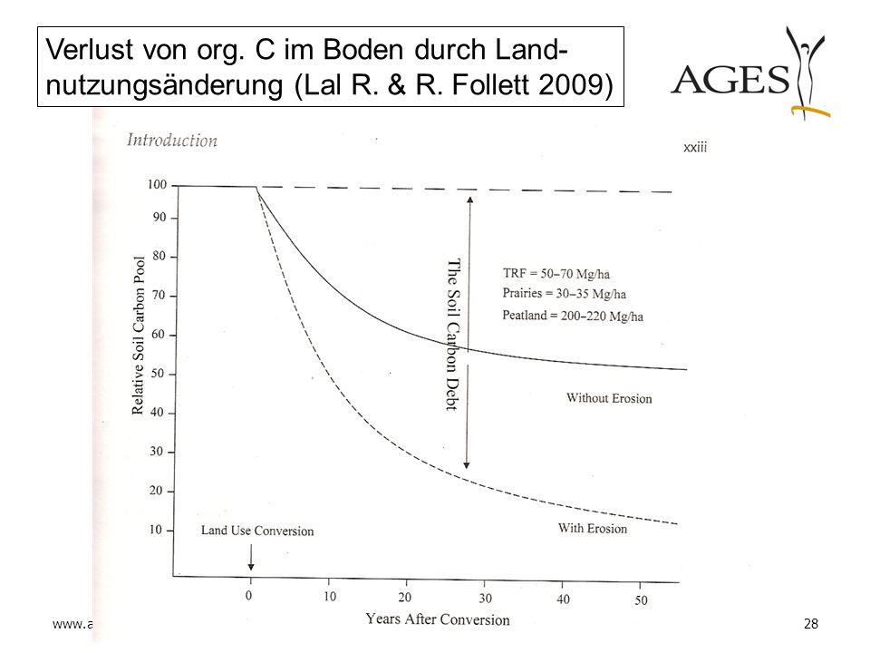 Verlust von org. C im Boden durch Land-nutzungsänderung (Lal R. & R
