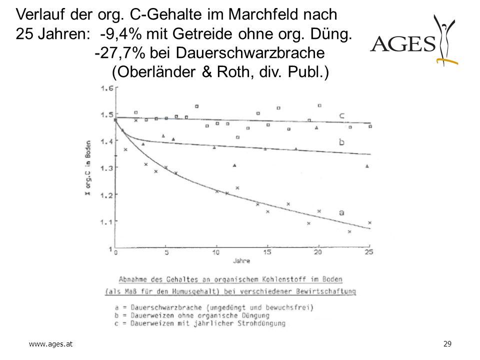 Verlauf der org. C-Gehalte im Marchfeld nach 25 Jahren: -9,4% mit Getreide ohne org.