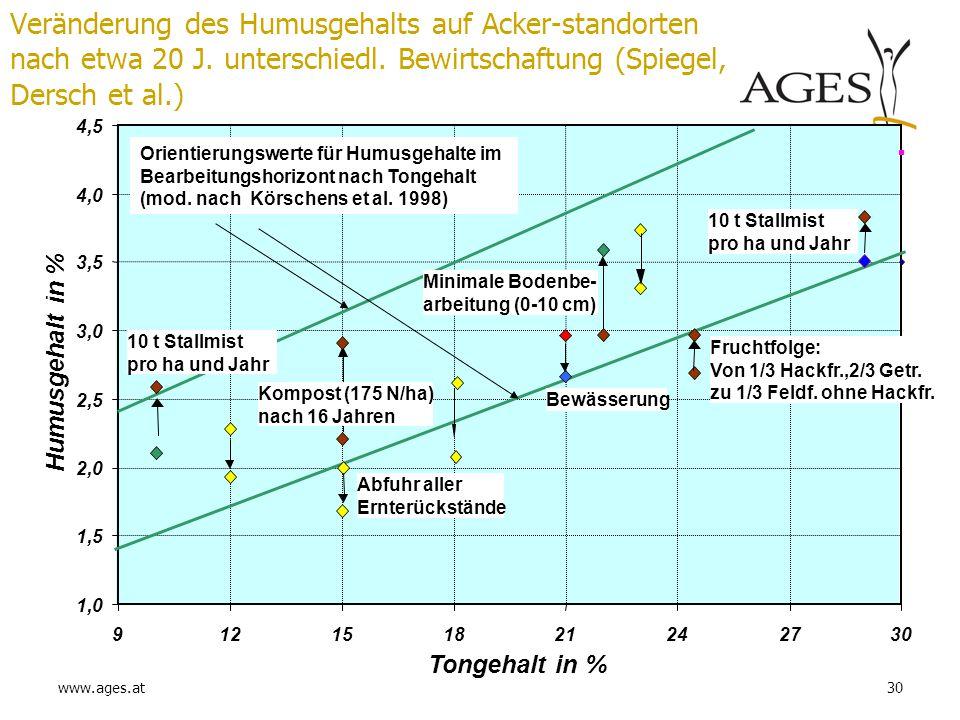 Veränderung des Humusgehalts auf Acker-standorten nach etwa 20 J