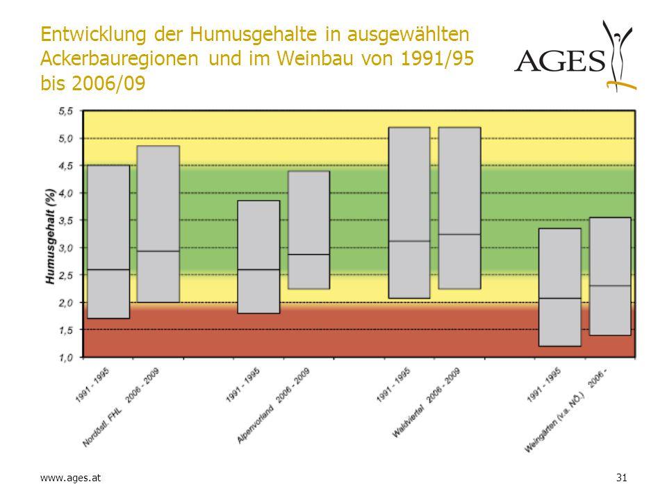 Entwicklung der Humusgehalte in ausgewählten Ackerbauregionen und im Weinbau von 1991/95 bis 2006/09