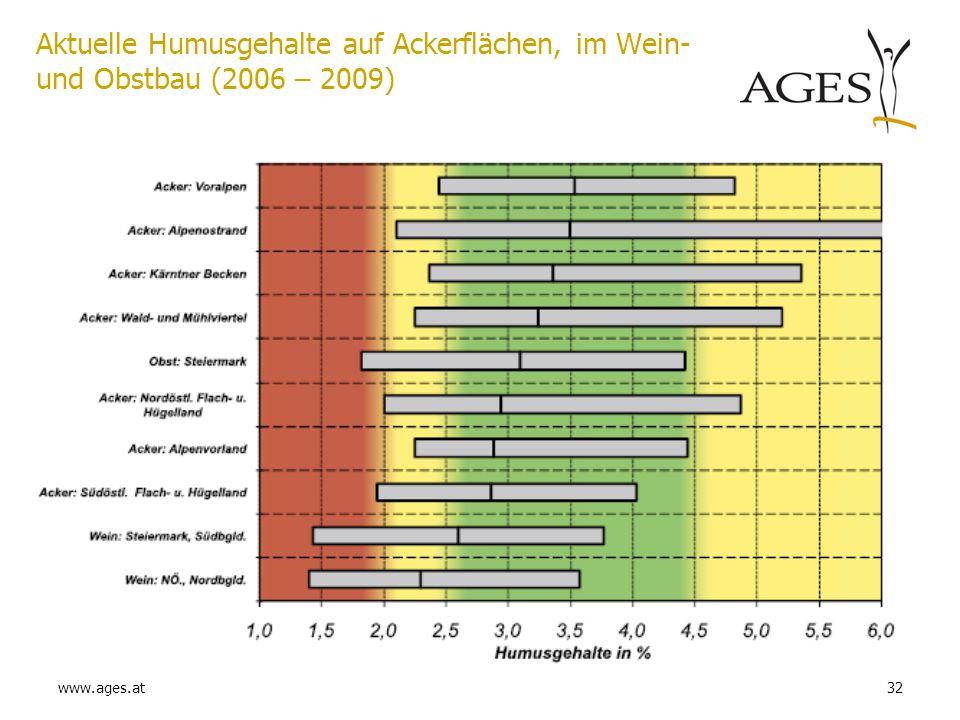 Aktuelle Humusgehalte auf Ackerflächen, im Wein- und Obstbau (2006 – 2009)