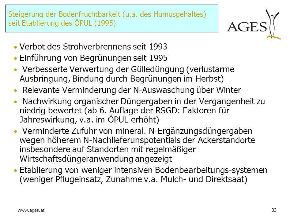 Verbot des Strohverbrennens seit 1993