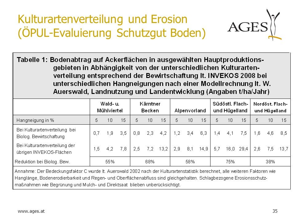 Kulturartenverteilung und Erosion (ÖPUL-Evaluierung Schutzgut Boden)