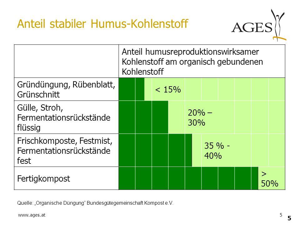 Anteil stabiler Humus-Kohlenstoff