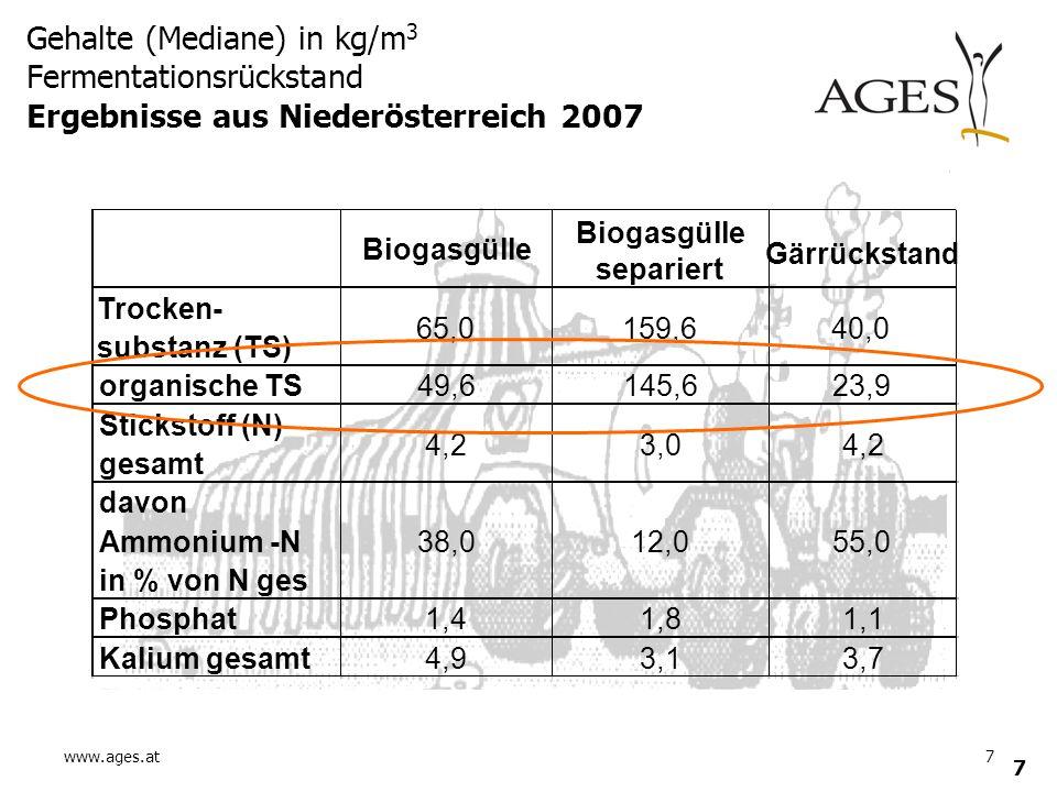 Gehalte (Mediane) in kg/m3 Fermentationsrückstand Ergebnisse aus Niederösterreich 2007