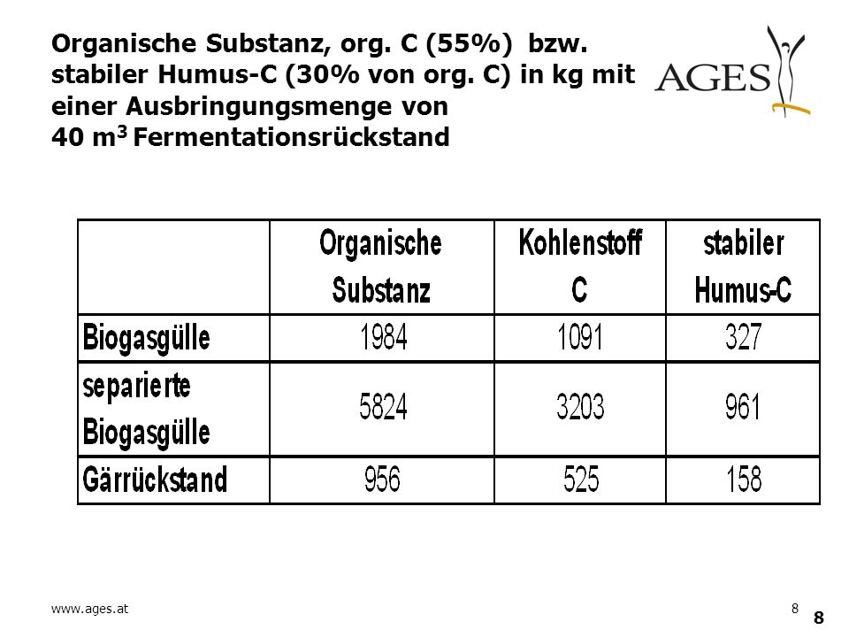 Organische Substanz, org. C (55%) bzw. stabiler Humus-C (30% von org