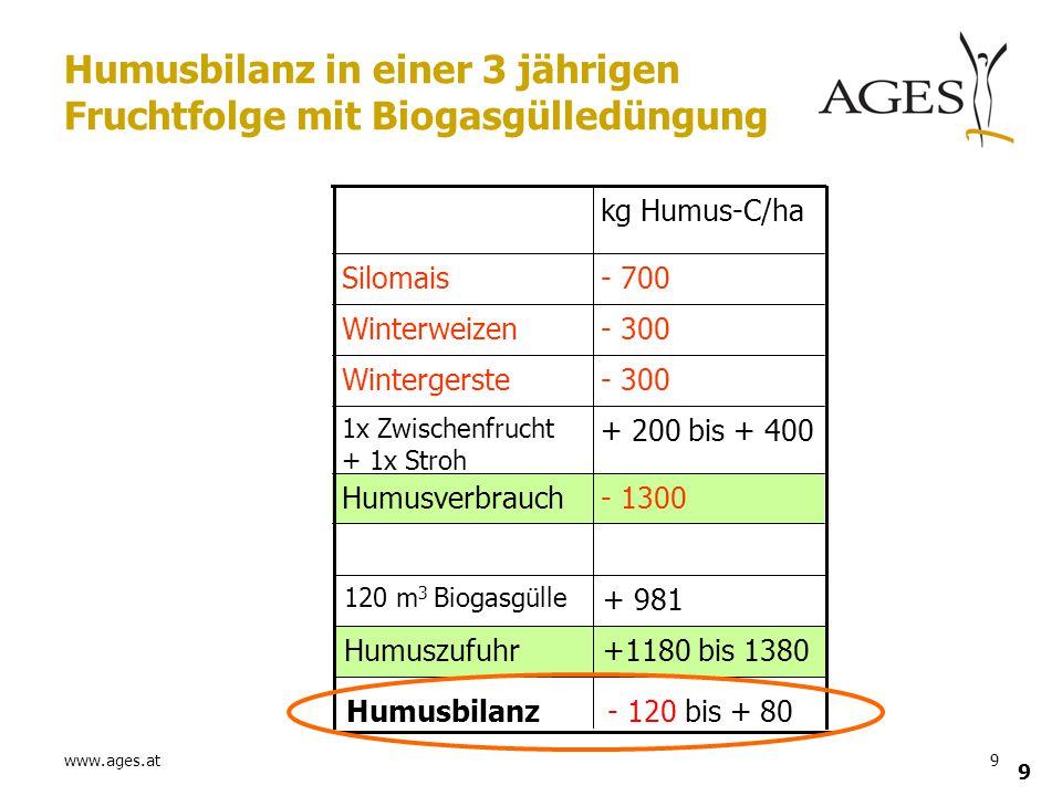 Humusbilanz in einer 3 jährigen Fruchtfolge mit Biogasgülledüngung