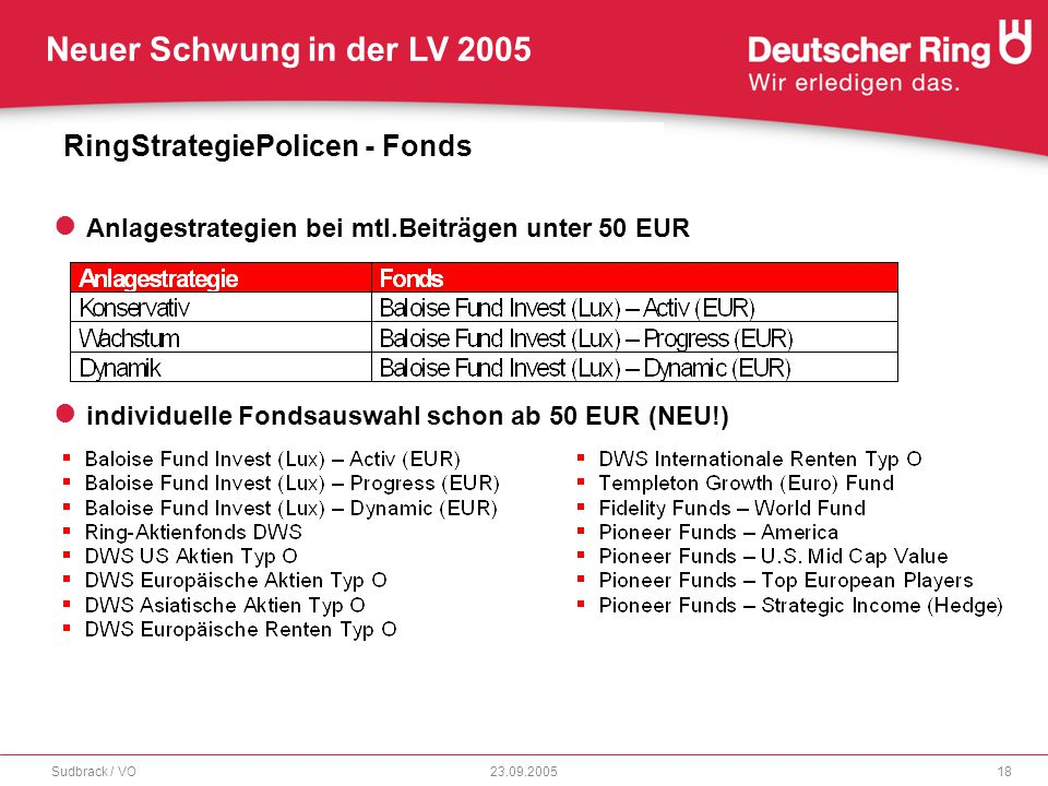 RingStrategiePolicen - Fonds