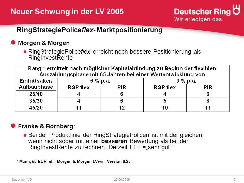 RingStrategiePoliceflex- Marktpositionierung