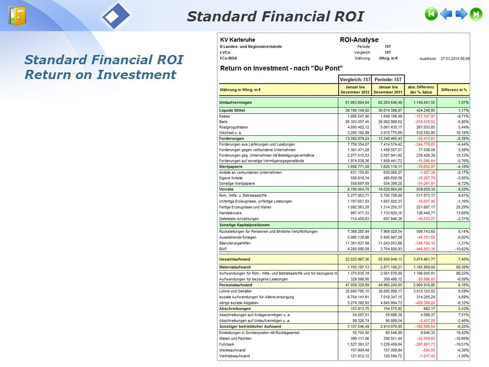 Standard Financial ROI