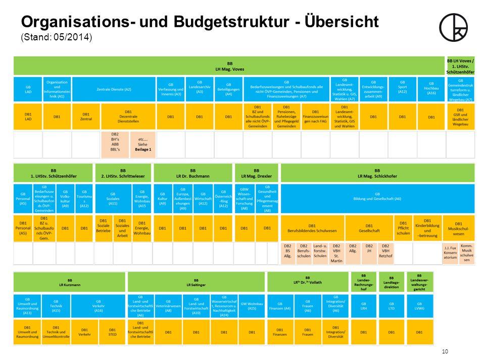 Organisations- und Budgetstruktur - Übersicht (Stand: 05/2014)