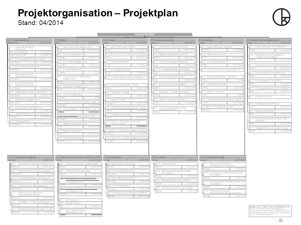 Projektorganisation – Projektplan Stand: 04/2014