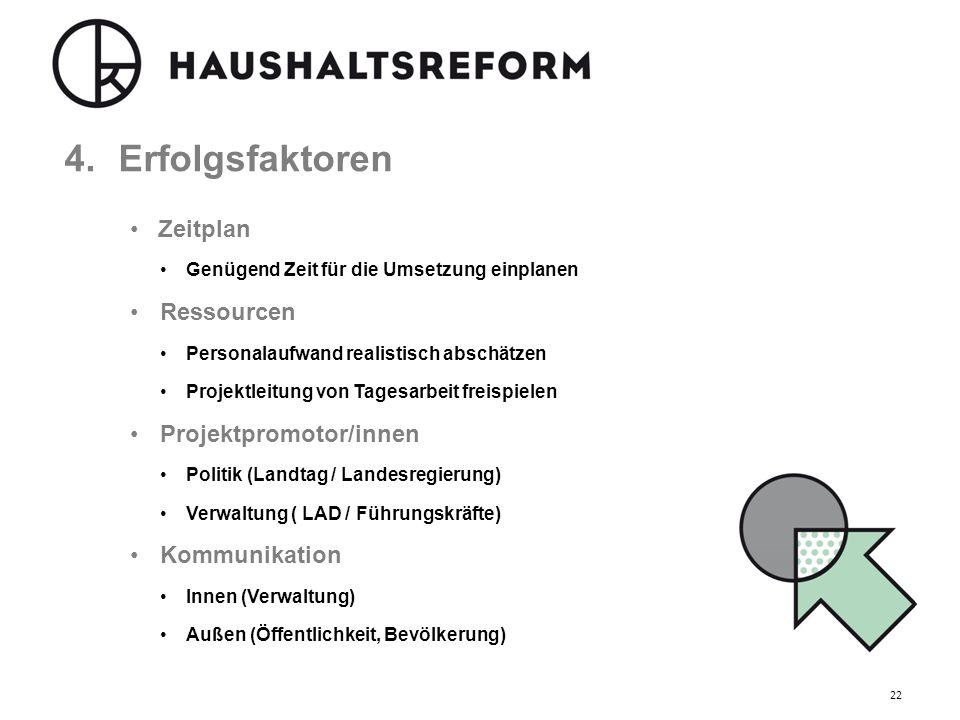Erfolgsfaktoren Zeitplan Ressourcen Projektpromotor/innen