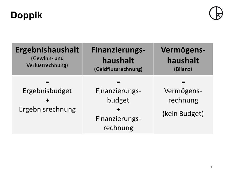 (Gewinn- und Verlustrechnung) Finanzierungs-haushalt