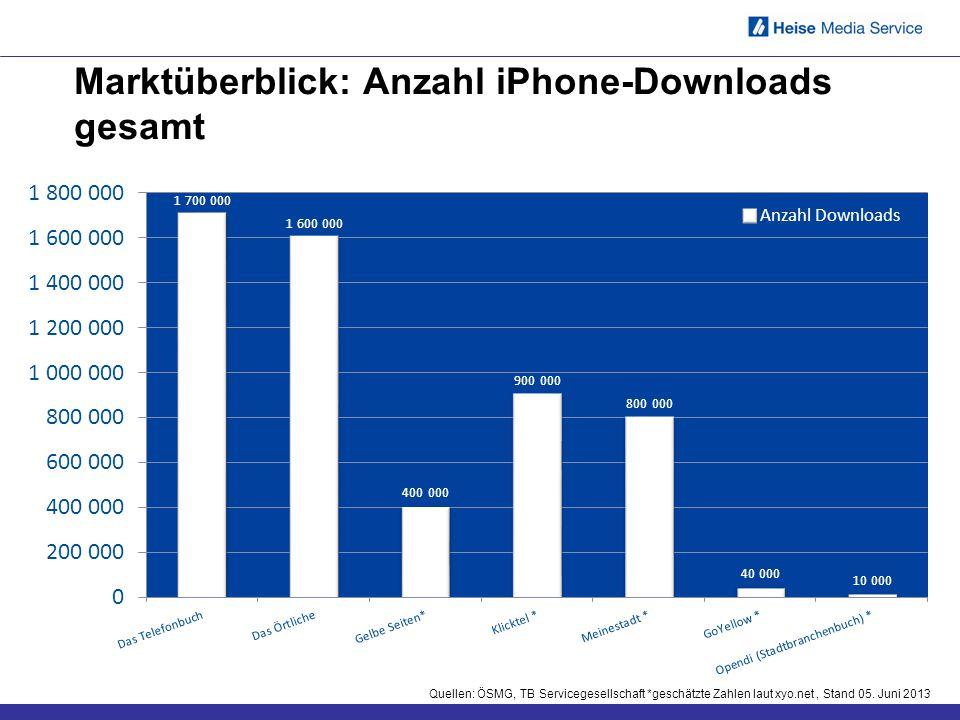 Marktüberblick: Anzahl iPhone-Downloads gesamt