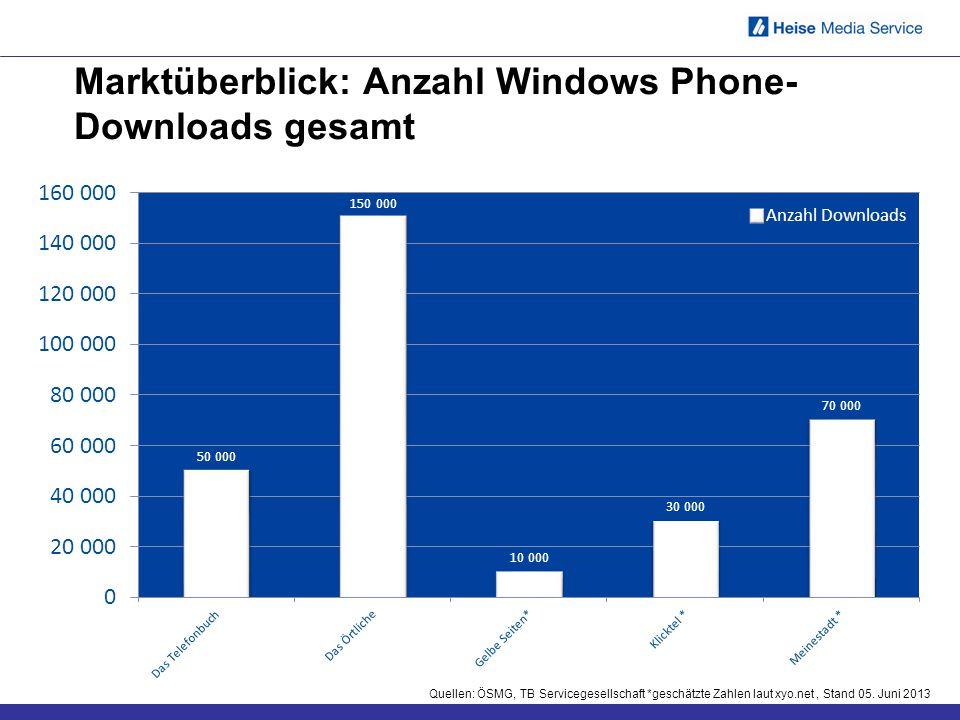 Marktüberblick: Anzahl Windows Phone-Downloads gesamt