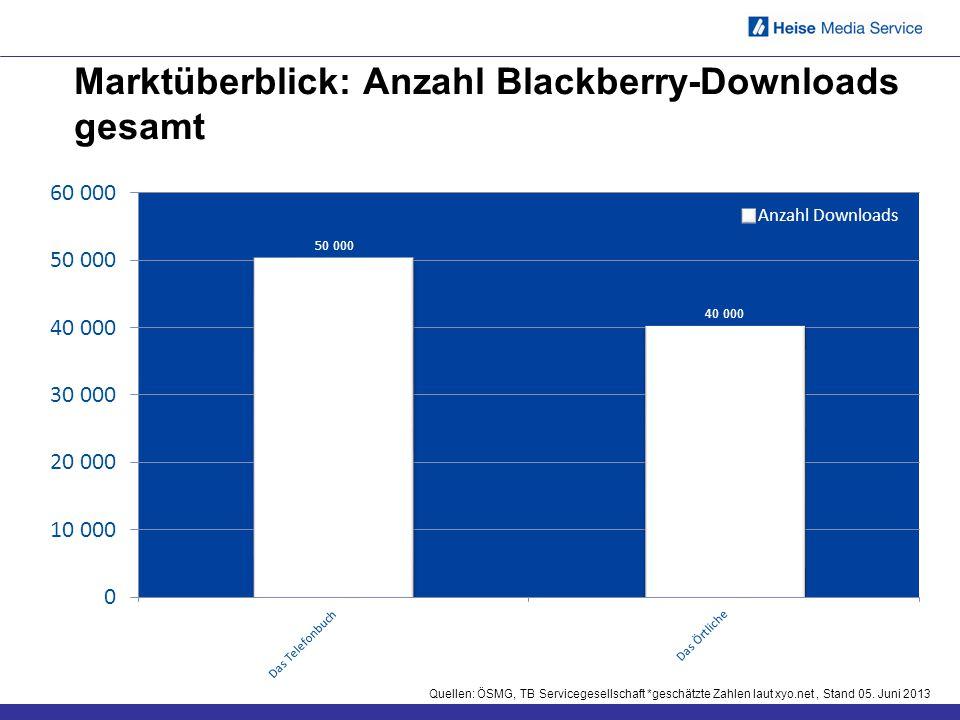 Marktüberblick: Anzahl Blackberry-Downloads gesamt