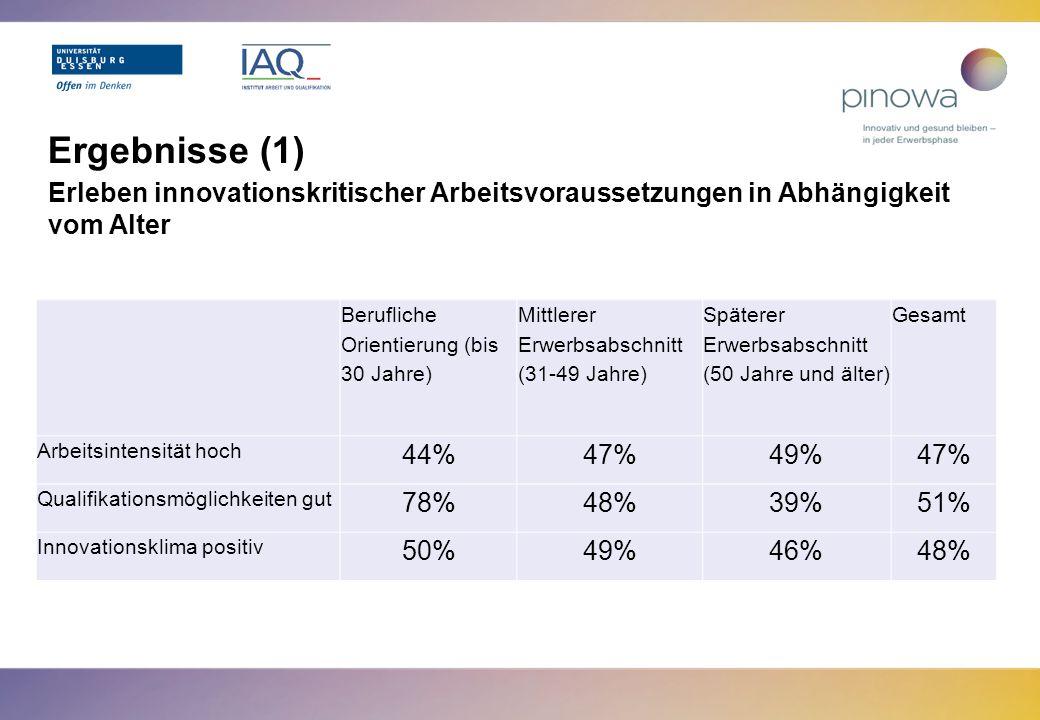 Ergebnisse (1) Erleben innovationskritischer Arbeitsvoraussetzungen in Abhängigkeit vom Alter. Berufliche Orientierung (bis 30 Jahre)