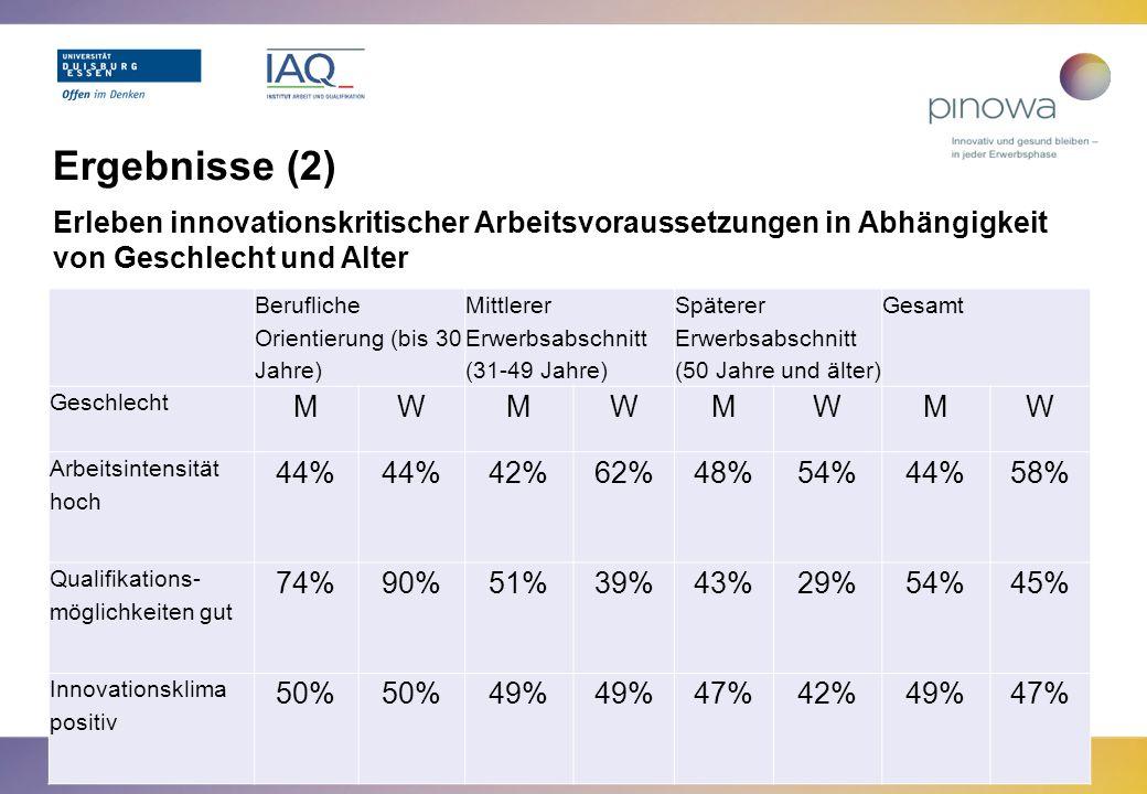 Ergebnisse (2) Erleben innovationskritischer Arbeitsvoraussetzungen in Abhängigkeit von Geschlecht und Alter.