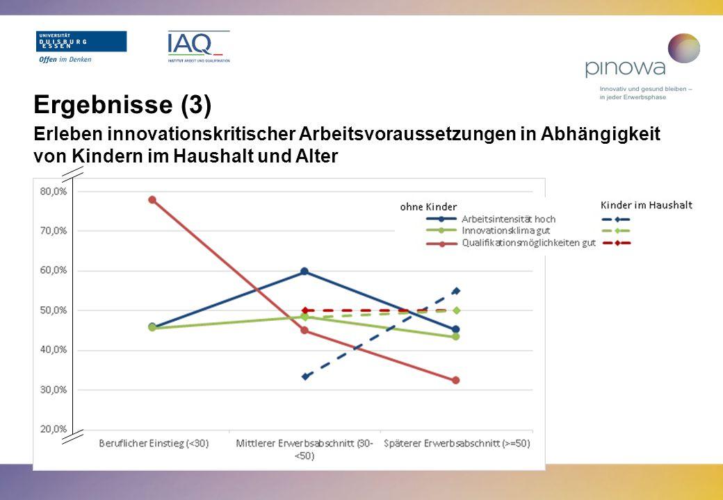 Ergebnisse (3) Erleben innovationskritischer Arbeitsvoraussetzungen in Abhängigkeit von Kindern im Haushalt und Alter.