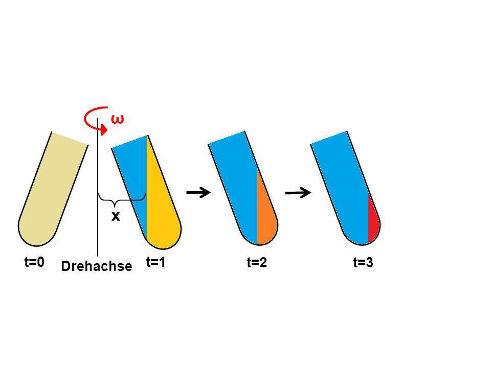 ω x t=1 t=2 t=3 t=0 Drehachse
