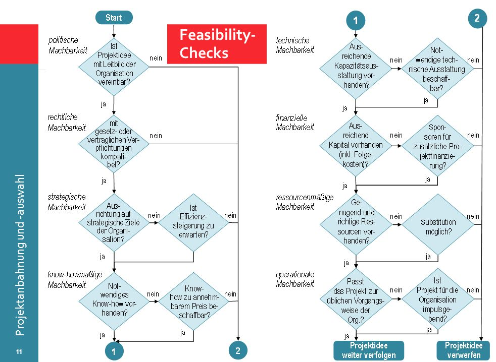 Feasibility- Checks