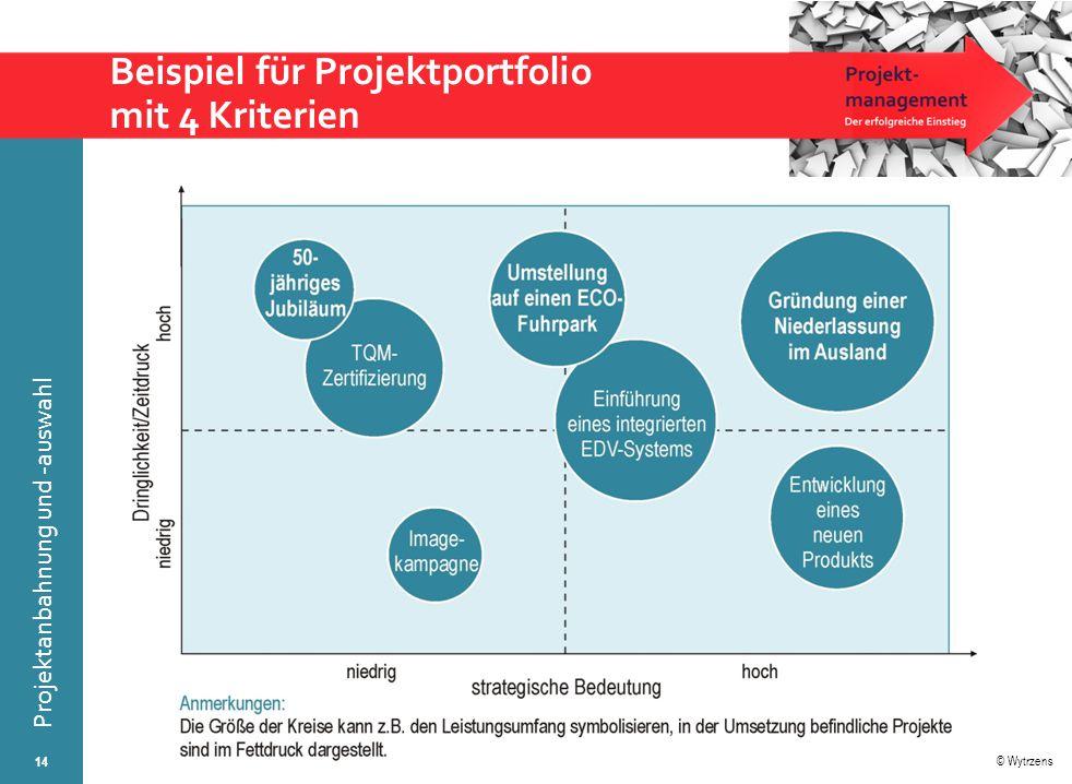 Beispiel für Projektportfolio mit 4 Kriterien