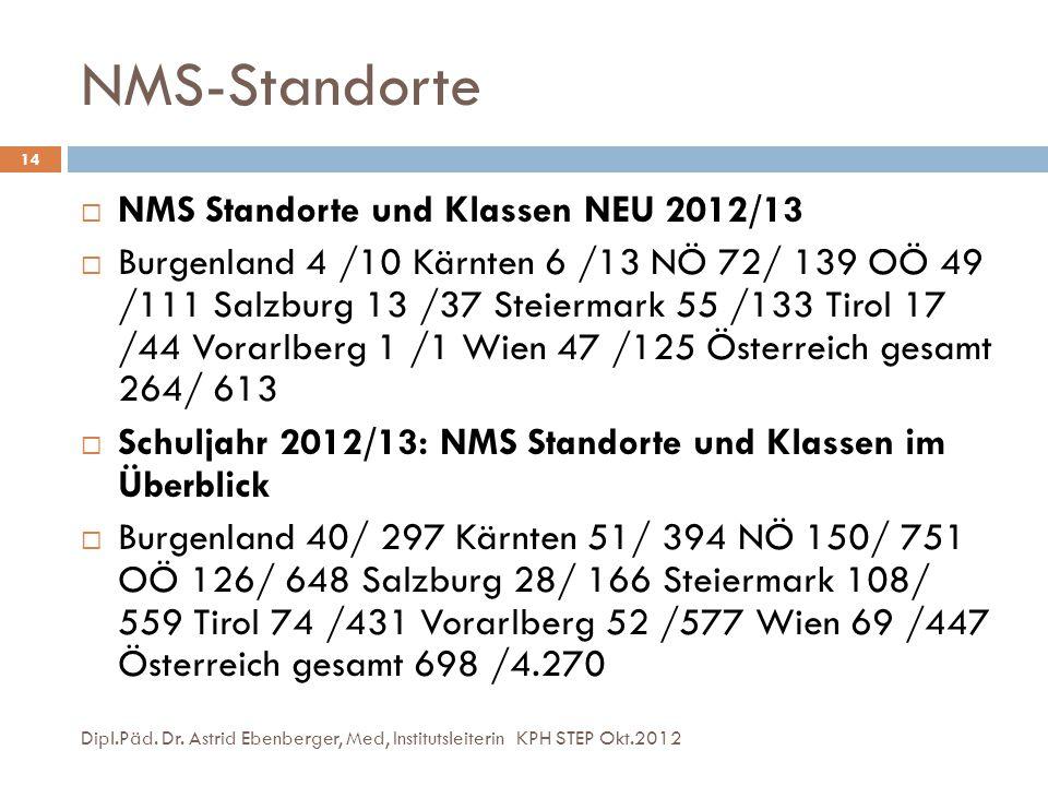 NMS-Standorte NMS Standorte und Klassen NEU 2012/13