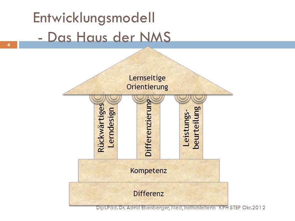 Entwicklungsmodell - Das Haus der NMS