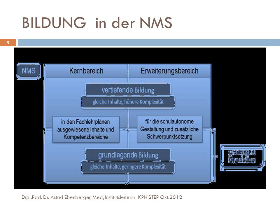BILDUNG in der NMS Dipl.Päd. Dr. Astrid Ebenberger, Med, Institutsleiterin KPH STEP Okt.2012
