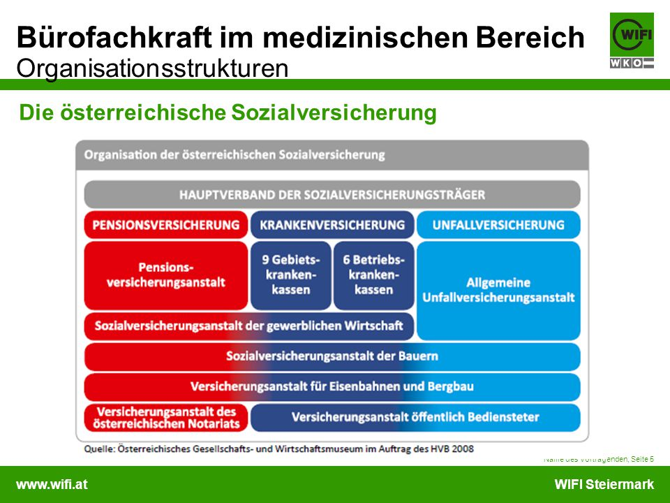 Die österreichische Sozialversicherung