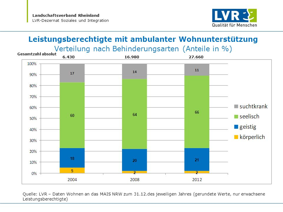Leistungsberechtigte mit ambulanter Wohnunterstützung Verteilung nach Behinderungsarten (Anteile in %)