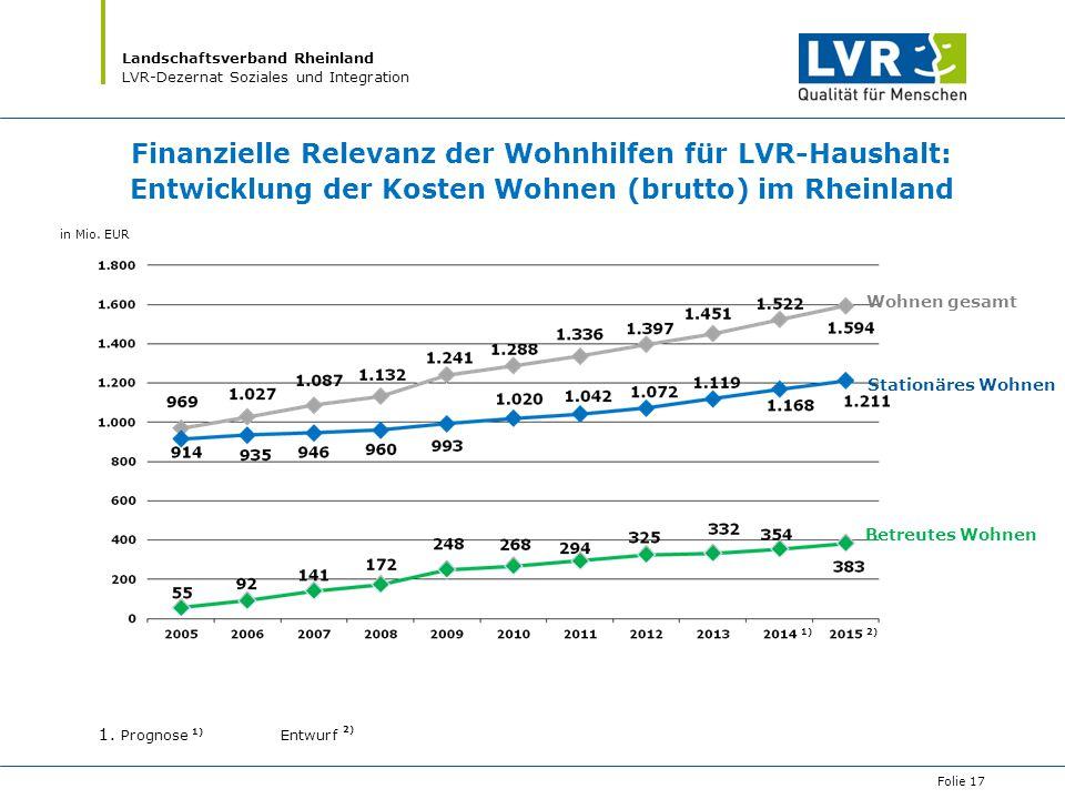 Finanzielle Relevanz der Wohnhilfen für LVR-Haushalt: Entwicklung der Kosten Wohnen (brutto) im Rheinland