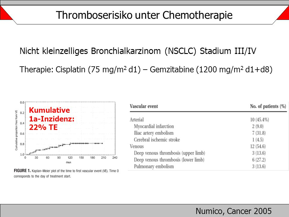Thromboserisiko unter Chemotherapie