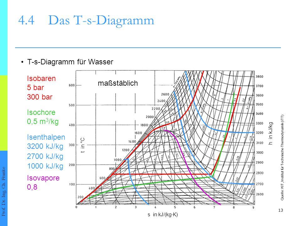 4.4 Das T-s-Diagramm • T-s-Diagramm für Wasser Isobaren 5 bar