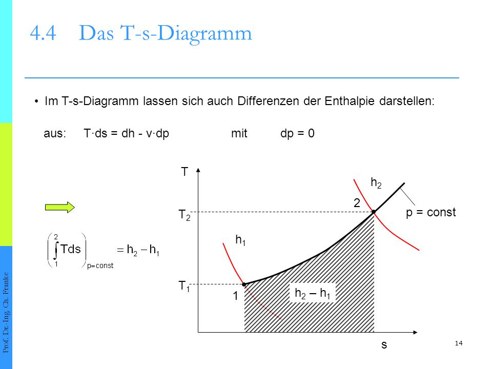 4.4 Das T-s-Diagramm • Im T-s-Diagramm lassen sich auch Differenzen der Enthalpie darstellen: aus: T·ds = dh - v·dp mit dp = 0.