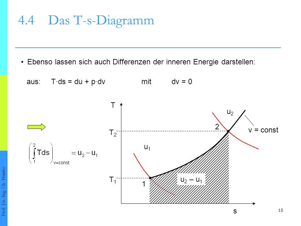 4.4 Das T-s-Diagramm • Ebenso lassen sich auch Differenzen der inneren Energie darstellen: aus: T·ds = du + p·dv mit dv = 0.