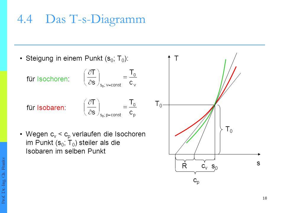 4.4 Das T-s-Diagramm • Steigung in einem Punkt (s0; T0): T